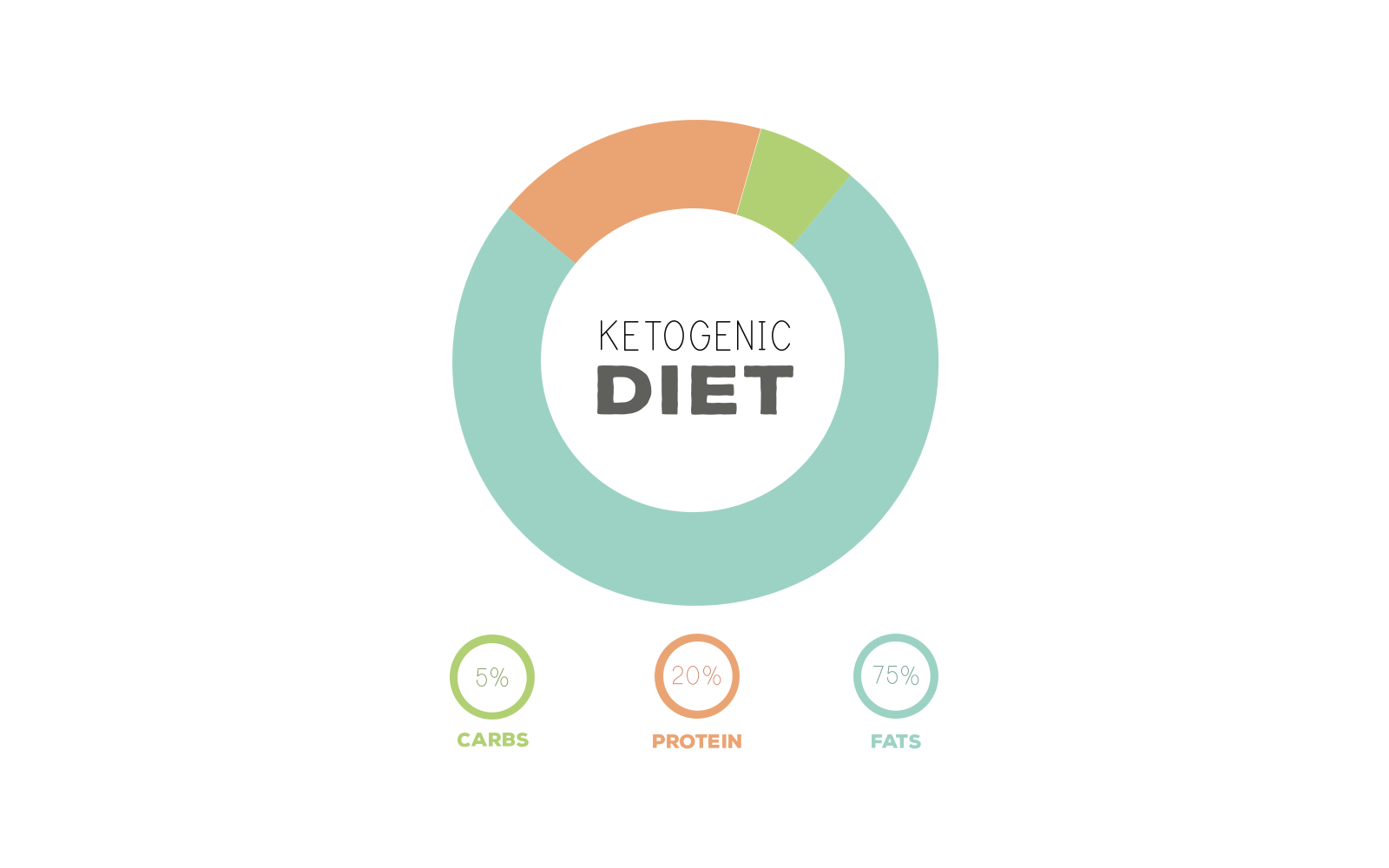 How To Reach Ketosis
