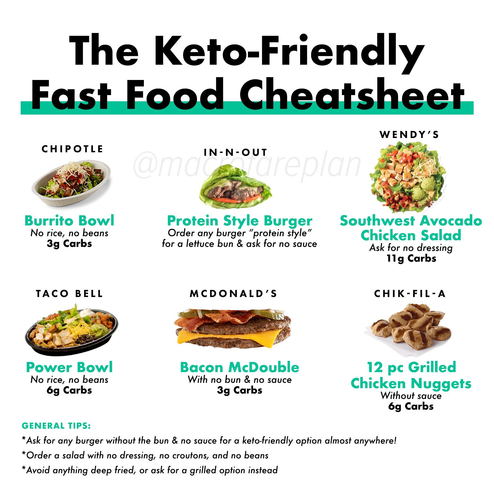 graphic relating to Keto Cheat Sheet Printable called The Keto Prompt Food stuff Cheatsheet Macrofare