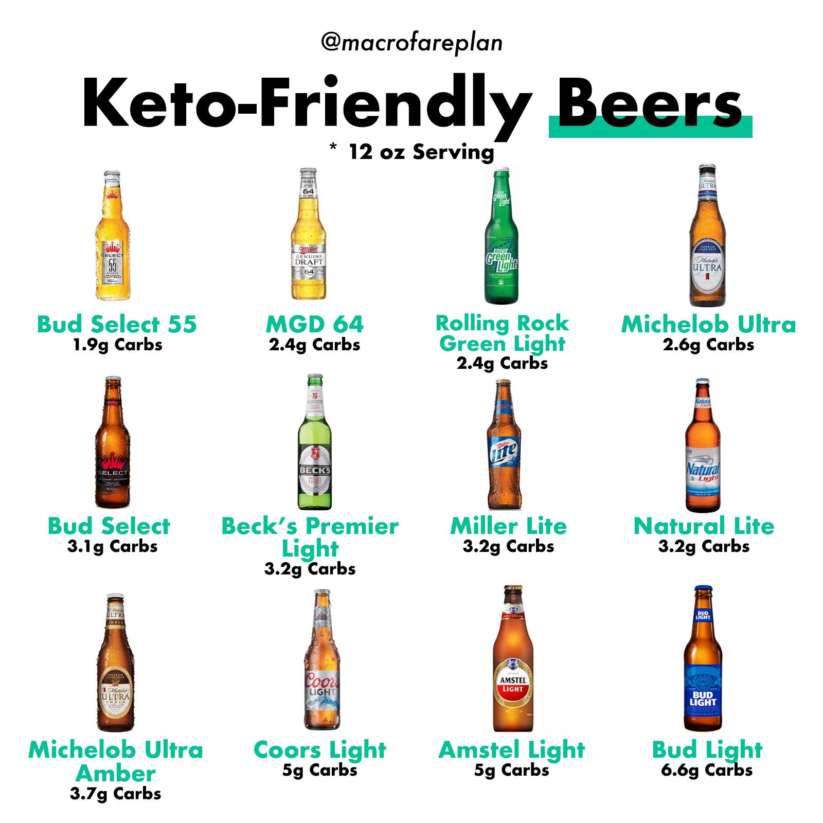 keto-friendly beer – macrofare