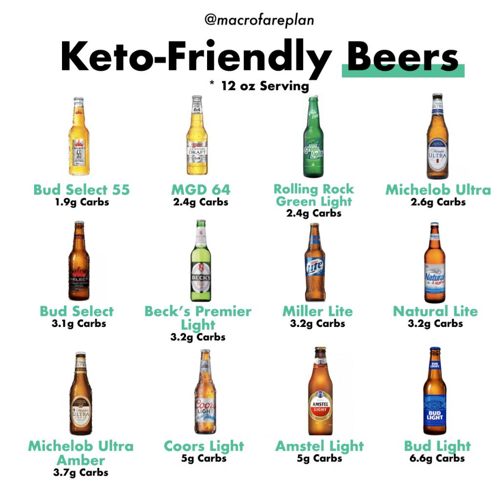 beer ok on keto diet