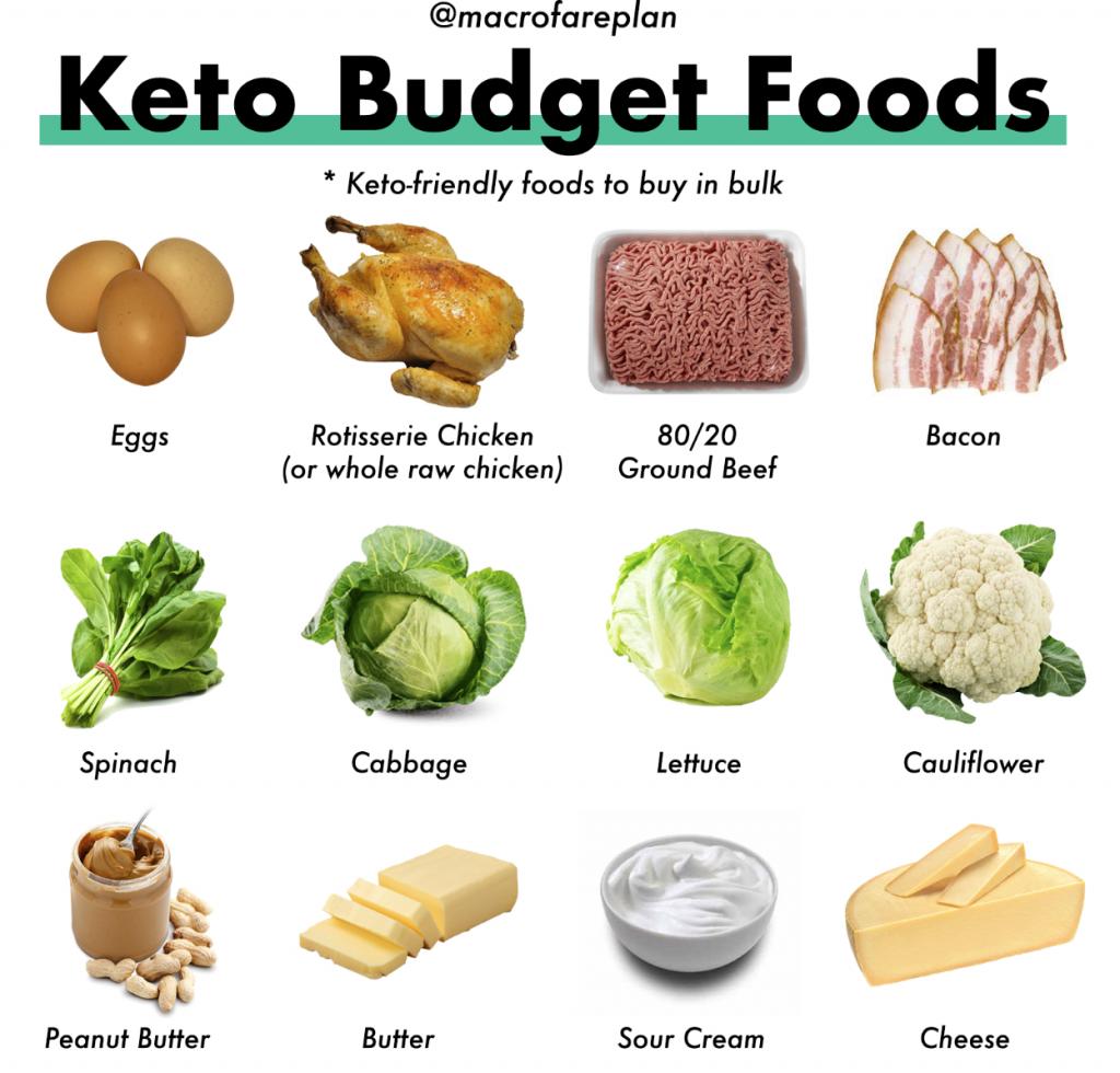 keto diet food cheap