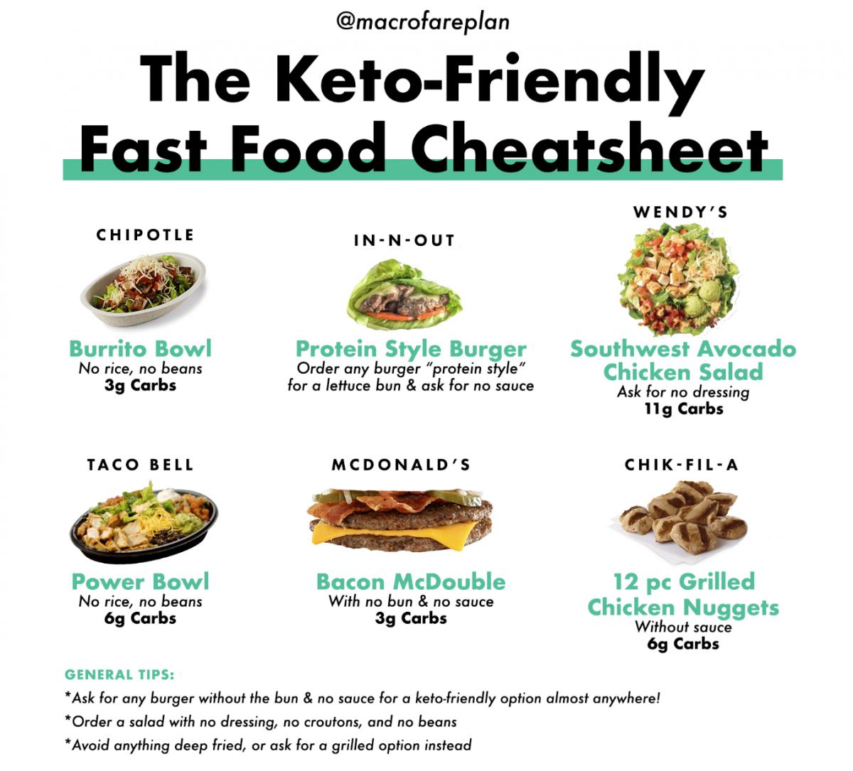 Keto friendly fast food orders