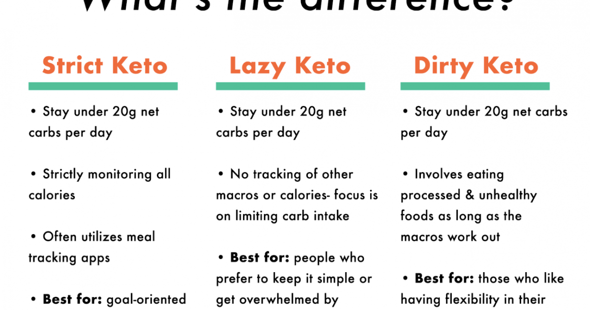 whats a lazy keto diet