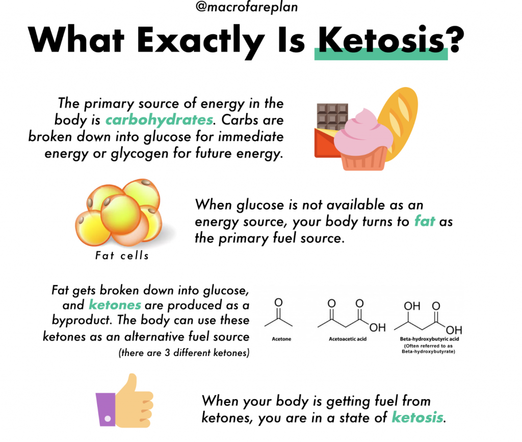 what is fat for fuel ketogenic diet