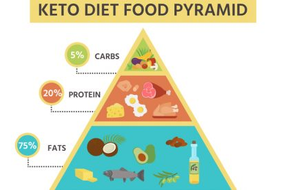 Nutrition infographics: food pyramid diagram for the ketogenic diet. Healthy eating concept. Vector illustration